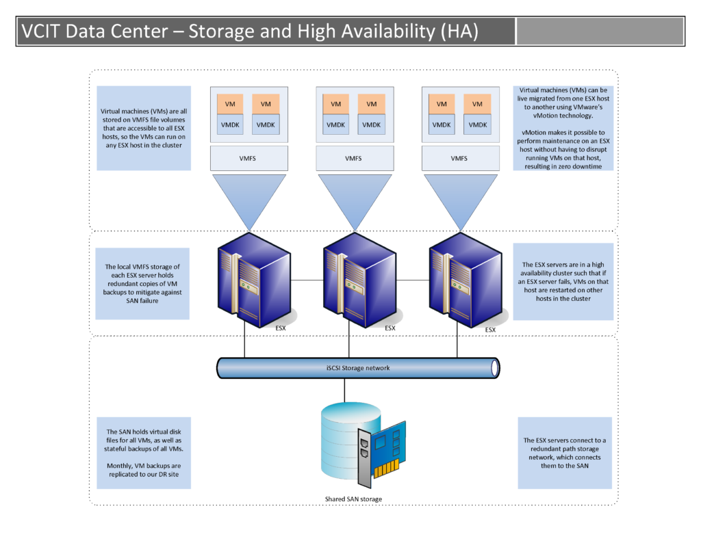 VCIT Data Center Architecture